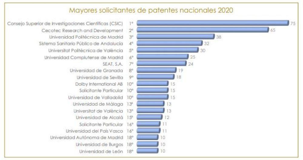 La UPM, primera universidad española en solicitud de patentes